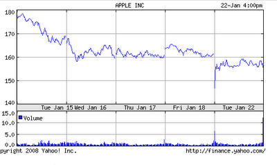 Apple stock prices fall.